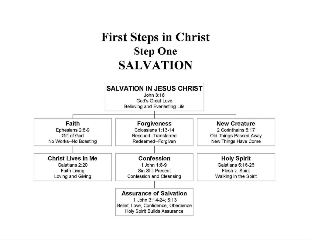 STEP1--Salvation