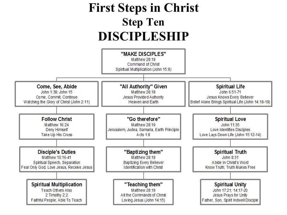 STEP10--DISCIPLESHIP