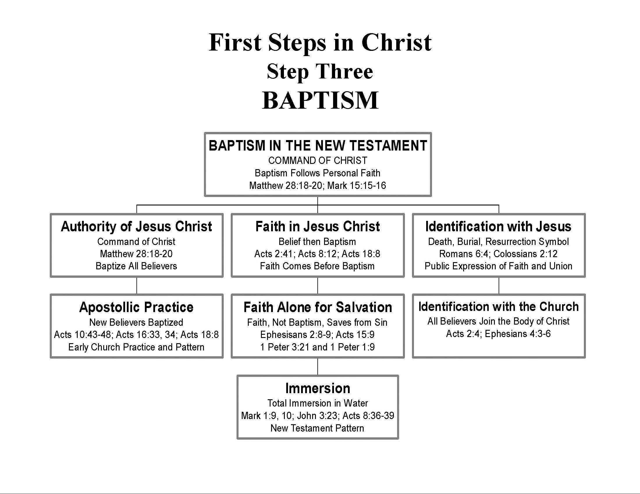 First Steps In Christ Step Three Baptism