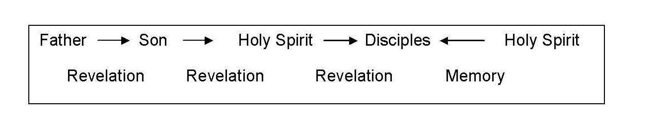 Inpiration Chart